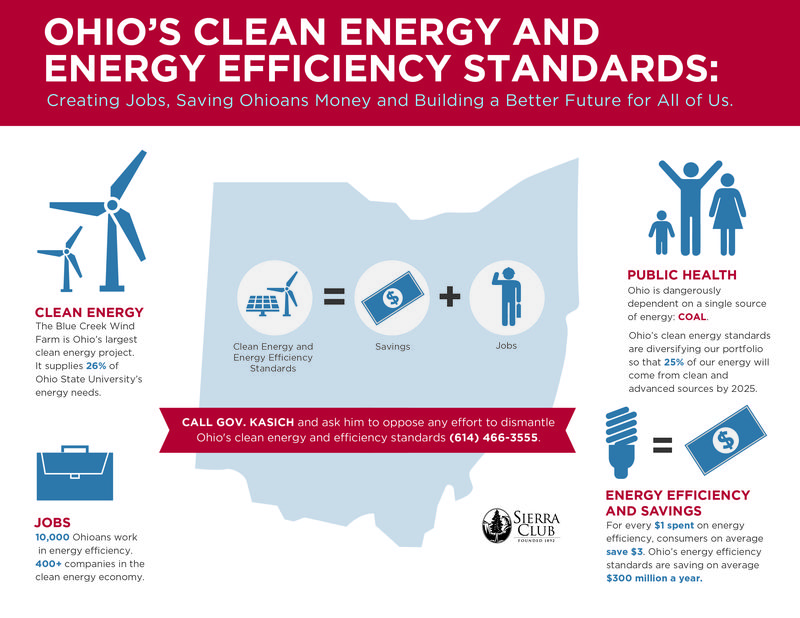 Defend Ohio Clean Energy