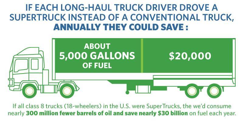 Semi Truck Savings