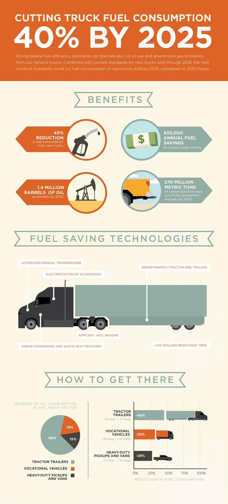 Truck Standards Infographic - Final